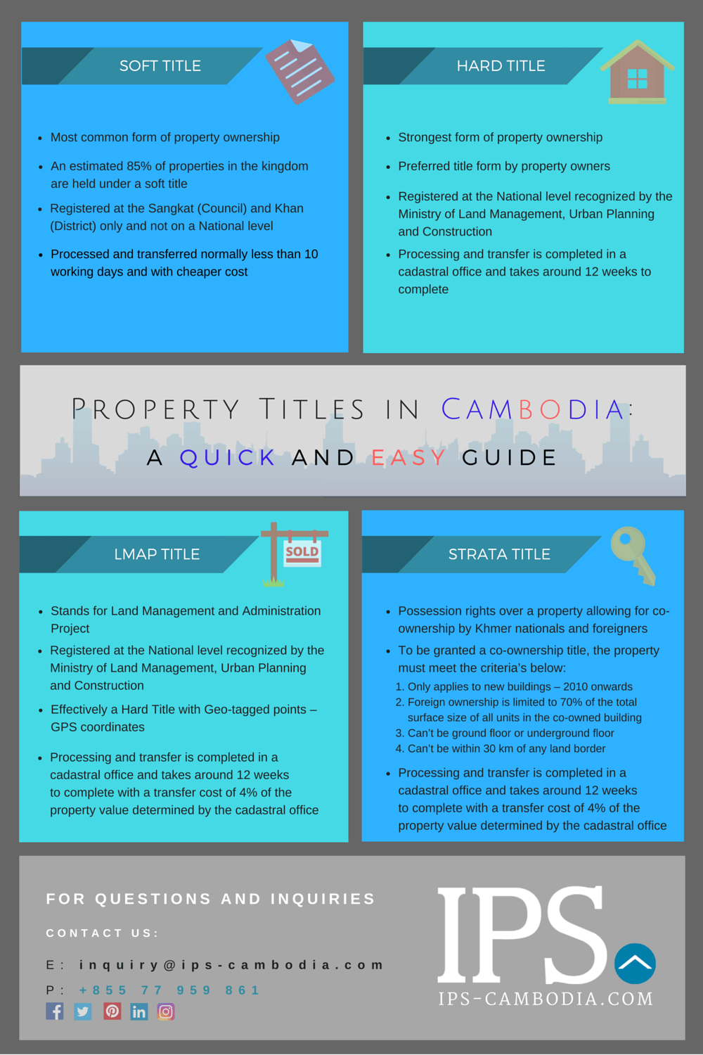 Infographic Property Title Forms in Cambodia